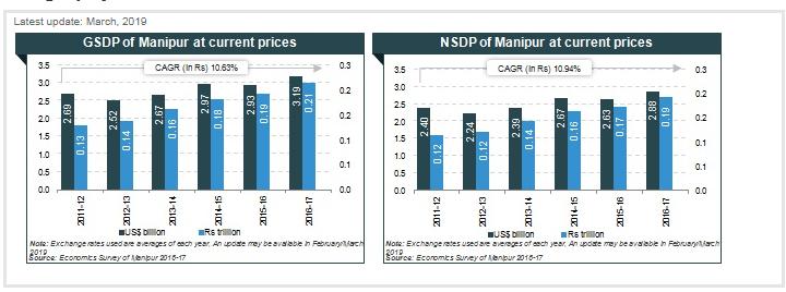 Top PCD Pharma Franchise in Manipur